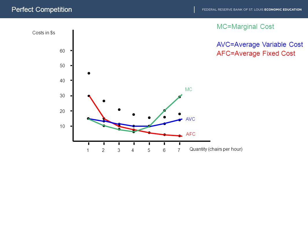 Perfect Competition 1234567 10 20 30 40 50 60 AFC AVC MC AFC=Average Fixed Cost AVC=Average Variable Cost MC=Marginal Cost Costs in $s Quantity (chair