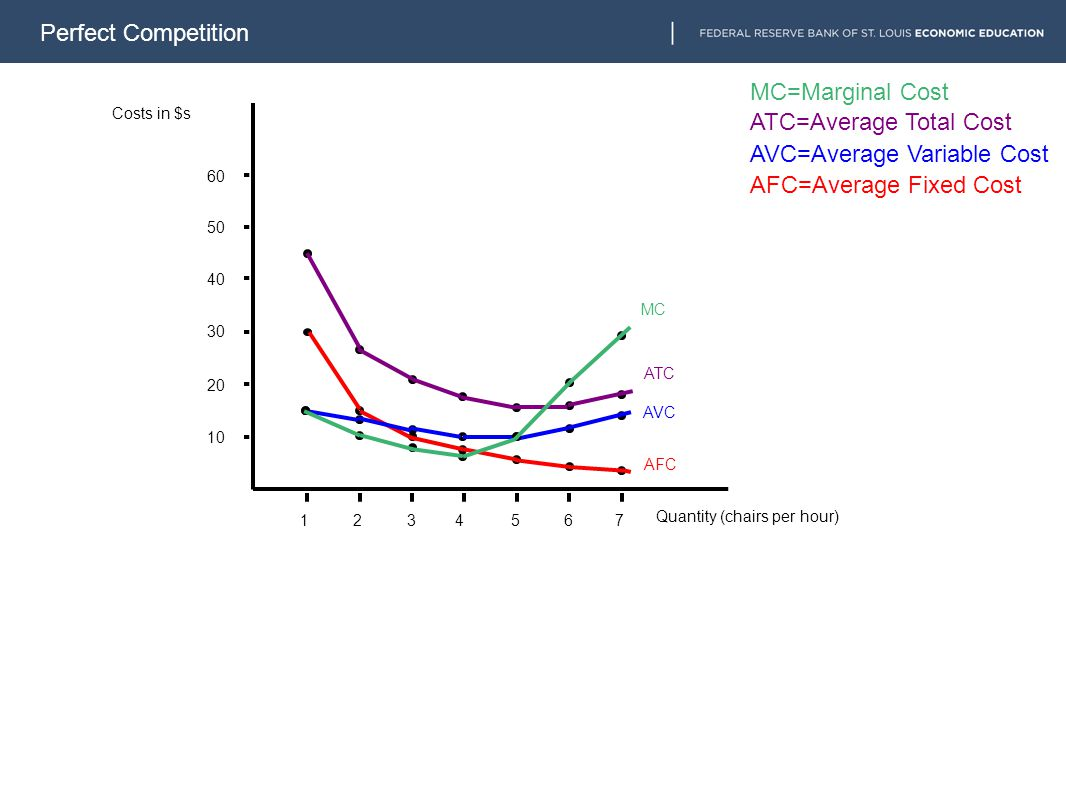 Perfect Competition 1234567 10 20 30 40 50 60 AFC AVC ATC MC AFC=Average Fixed Cost AVC=Average Variable Cost ATC=Average Total Cost MC=Marginal Cost