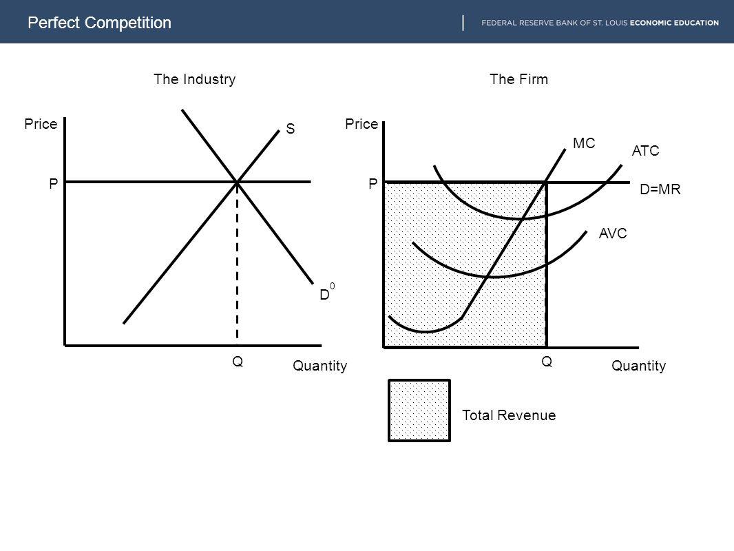 Perfect Competition D=MR MC P S D0D0 P The Industry Q The Firm Price Quantity Q ATC AVC Total Revenue
