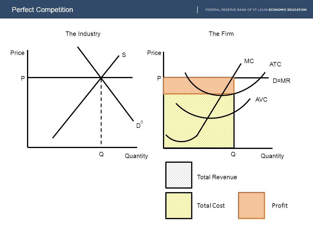 Perfect Competition D=MR MC P S D0D0 P The Industry Q The Firm Price Quantity Q ATC AVC Total Revenue Total CostProfit