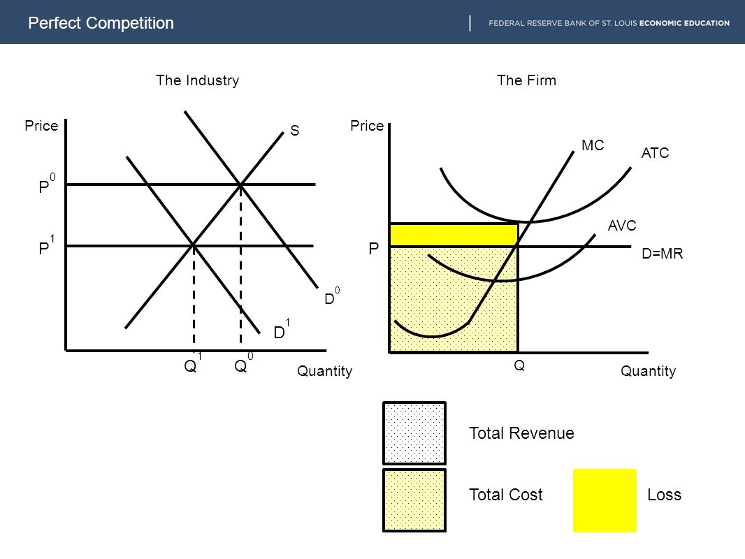 Perfect Competition MC S D0D0 The IndustryThe Firm Price Quantity Q ATC AVC D1D1 Q1Q1 Q0Q0 P1P1 P0P0 P Total Revenue Total CostLoss D=MR