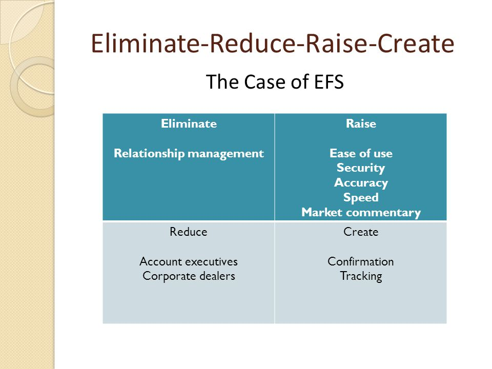 Eliminate-Reduce-Raise-Create The Case of EFS Eliminate Relationship management Raise Ease of use Security Accuracy Speed Market commentary Reduce Acc