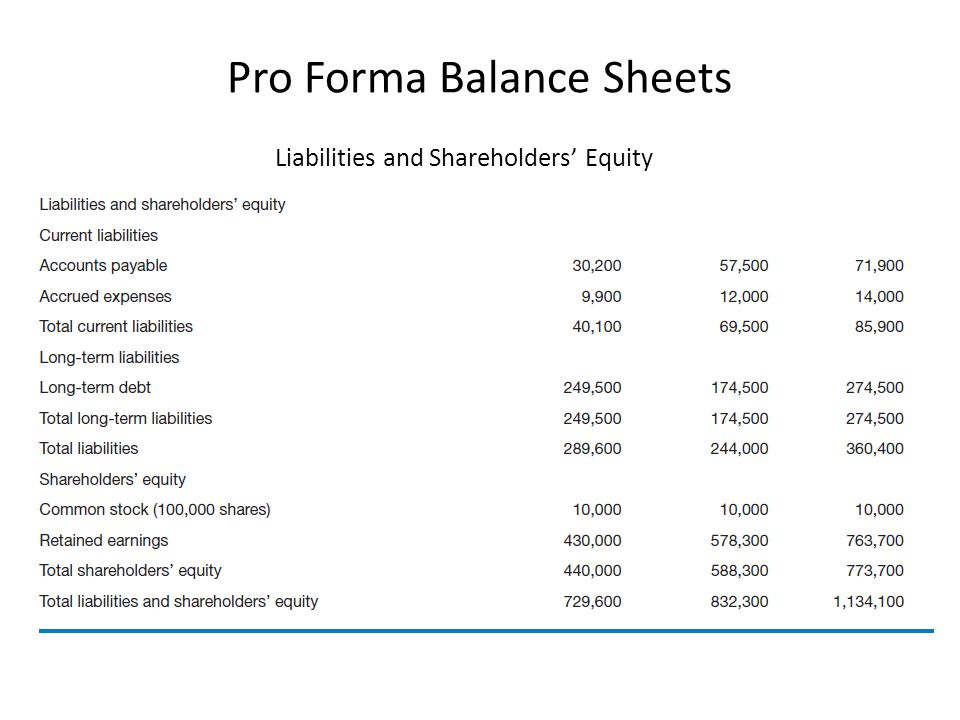 Pro Forma Balance Sheets Liabilities and Shareholders' Equity