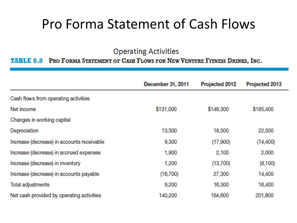 Pro Forma Statement of Cash Flows Operating Activities