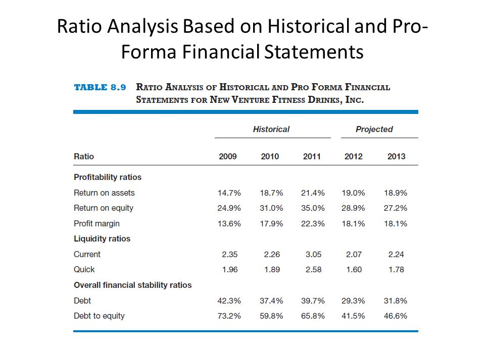 Ratio Analysis Based on Historical and Pro- Forma Financial Statements