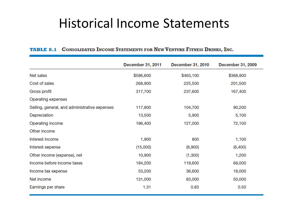 Historical Income Statements