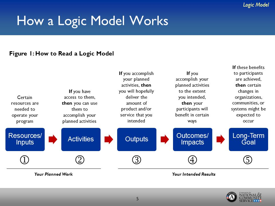 How a Logic Model Works Logic Model 5 Resources/ Inputs ActivitiesOutputs Outcomes/ Impacts Long-Term Goal Certain resources are needed to operate your program If you have access to them, then you can use them to accomplish your planned activities If you accomplish your planned activities, then you will hopefully deliver the amount of product and/or service that you intended If you accomplish your planned activities to the extent you intended, then your participants will benefit in certain ways If these benefits to participants are achieved, then certain changes in organizations, communities, or systems might be expected to occur Figure 1: How to Read a Logic Model  Your Planned WorkYour Intended Results