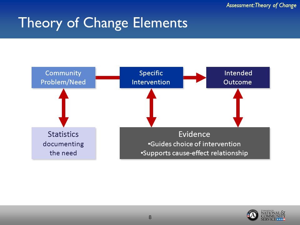 Theory of Change Elements Assessment: Theory of Change 8 Community Problem/Need Specific Intervention Intended Outcome Evidence Guides choice of intervention Supports cause-effect relationship Evidence Guides choice of intervention Supports cause-effect relationship Statistics documenting the need