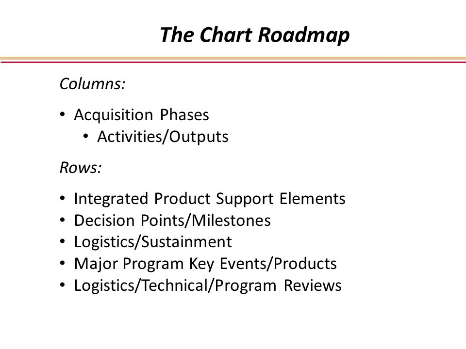 The Chart Roadmap Columns: Acquisition Phases Activities/Outputs Rows: Integrated Product Support Elements Decision Points/Milestones Logistics/Sustainment Major Program Key Events/Products Logistics/Technical/Program Reviews