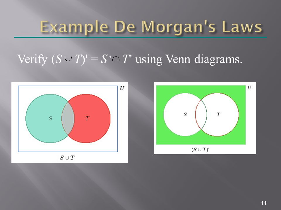 11 Verify (S T) = S ' T using Venn diagrams.