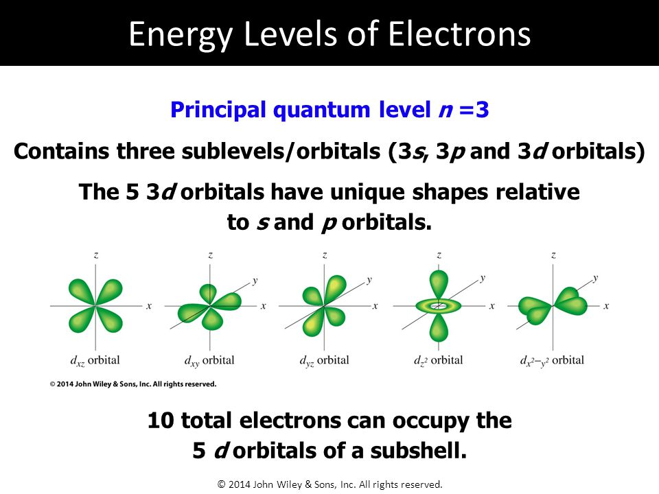 Energy Levels of Electrons © 2014 John Wiley & Sons, Inc.