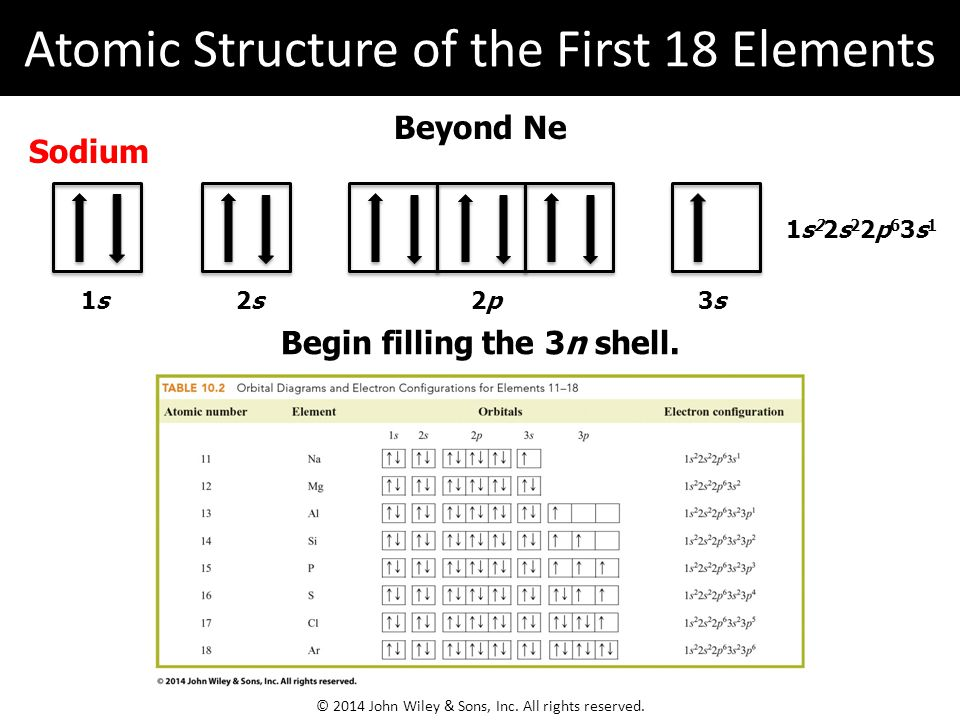 Beyond Ne Sodium 1s22s22p63s11s22s22p63s1 1s1s 2s2s2p2p 3s3s Begin filling the 3n shell.