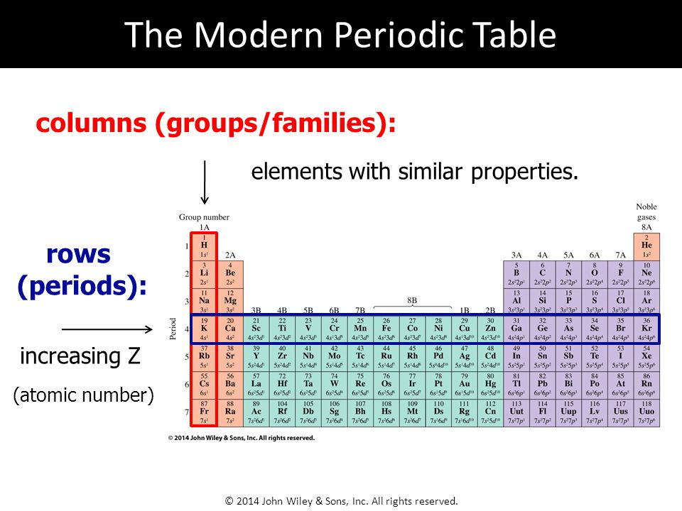 elements with similar properties.