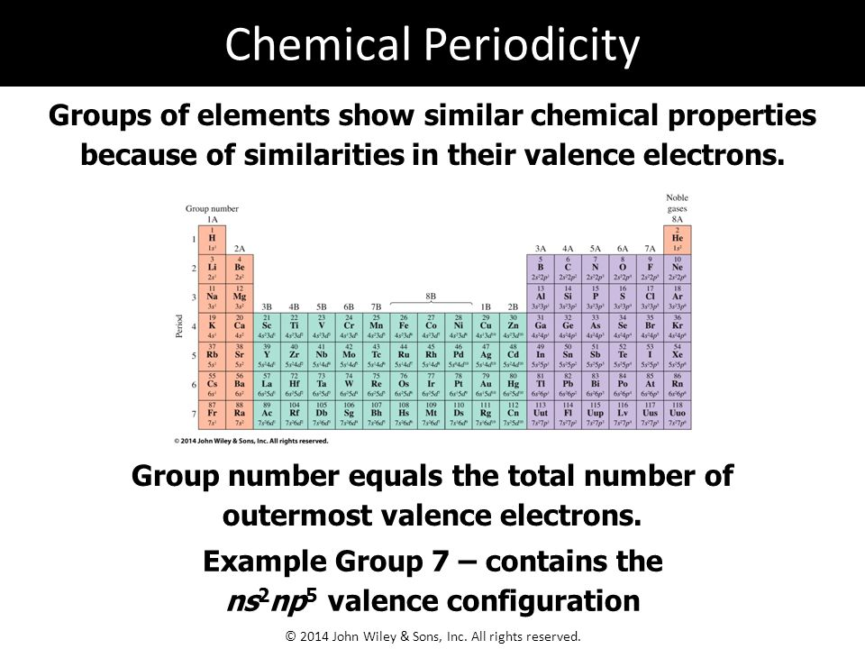 Groups of elements show similar chemical properties because of similarities in their valence electrons.