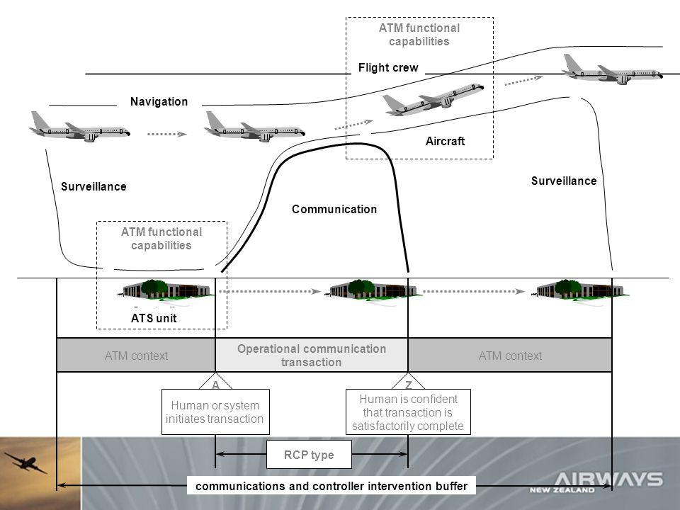 Flight crew Navigation ATM functional capabilities Aircraft Communication Controller Surveillance ATS unit ATM functional capabilities communications