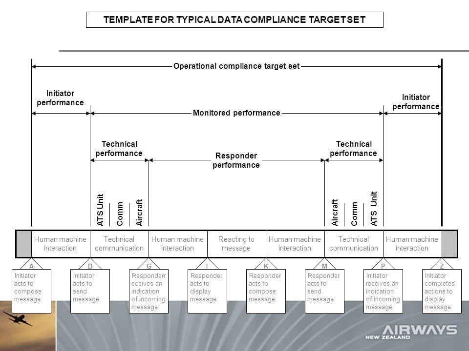 Monitored performance Responder performance Technical communication Human machine interaction Reacting to message Human machine interaction Technical