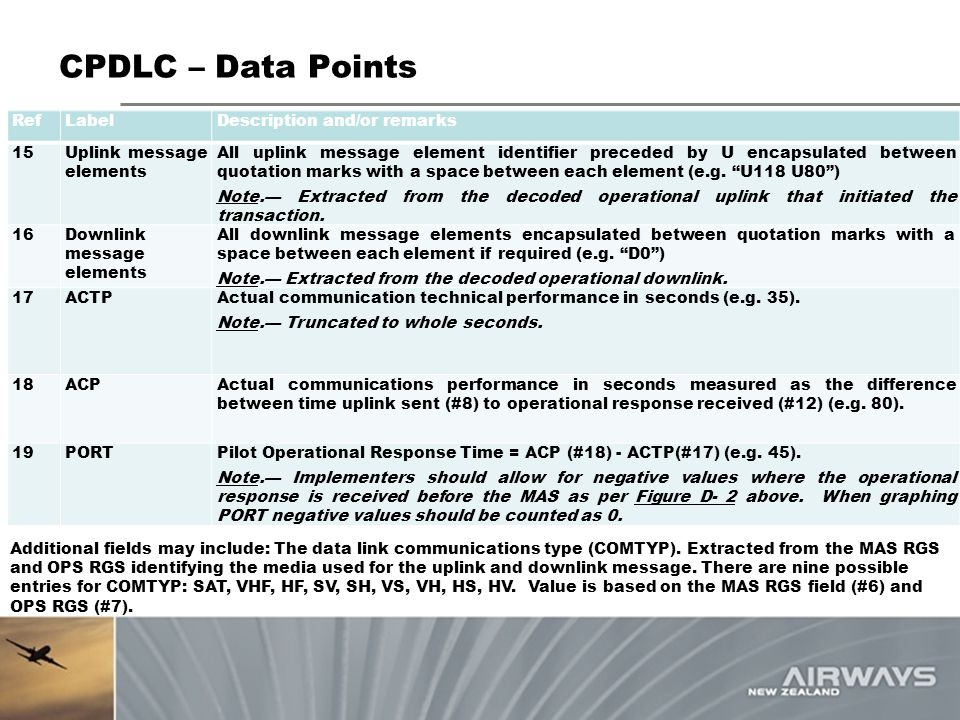 CPDLC – Data Points RefLabelDescription and/or remarks 15Uplink message elements All uplink message element identifier preceded by U encapsulated betw