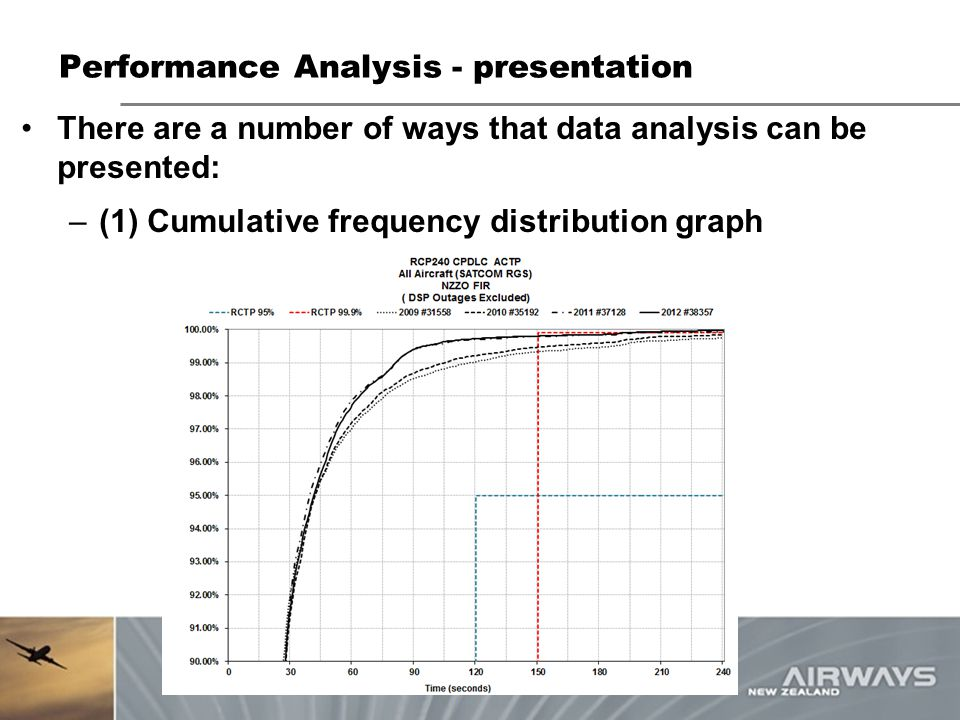 Performance Analysis - presentation There are a number of ways that data analysis can be presented: –(1) Cumulative frequency distribution graph