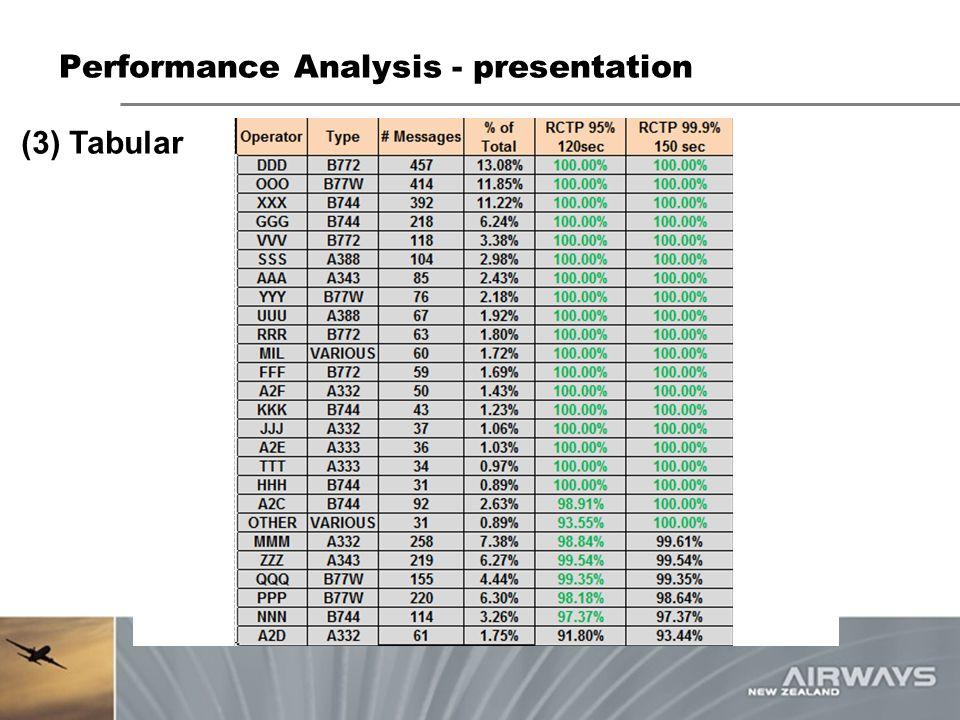 Performance Analysis - presentation (3) Tabular