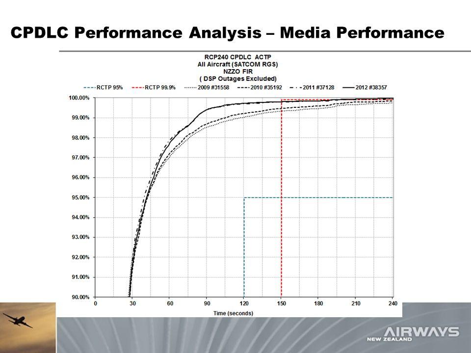 CPDLC Performance Analysis – Media Performance