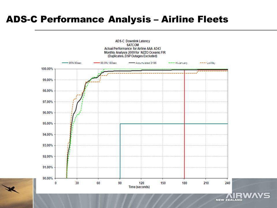 ADS-C Performance Analysis – Airline Fleets