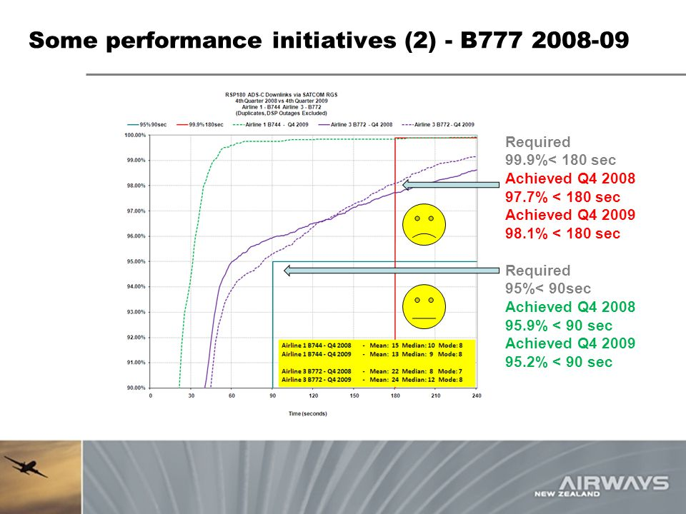 Some performance initiatives (2) - B777 2008-09 Required 99.9%< 180 sec Achieved Q4 2008 97.7% < 180 sec Achieved Q4 2009 98.1% < 180 sec Required 95%
