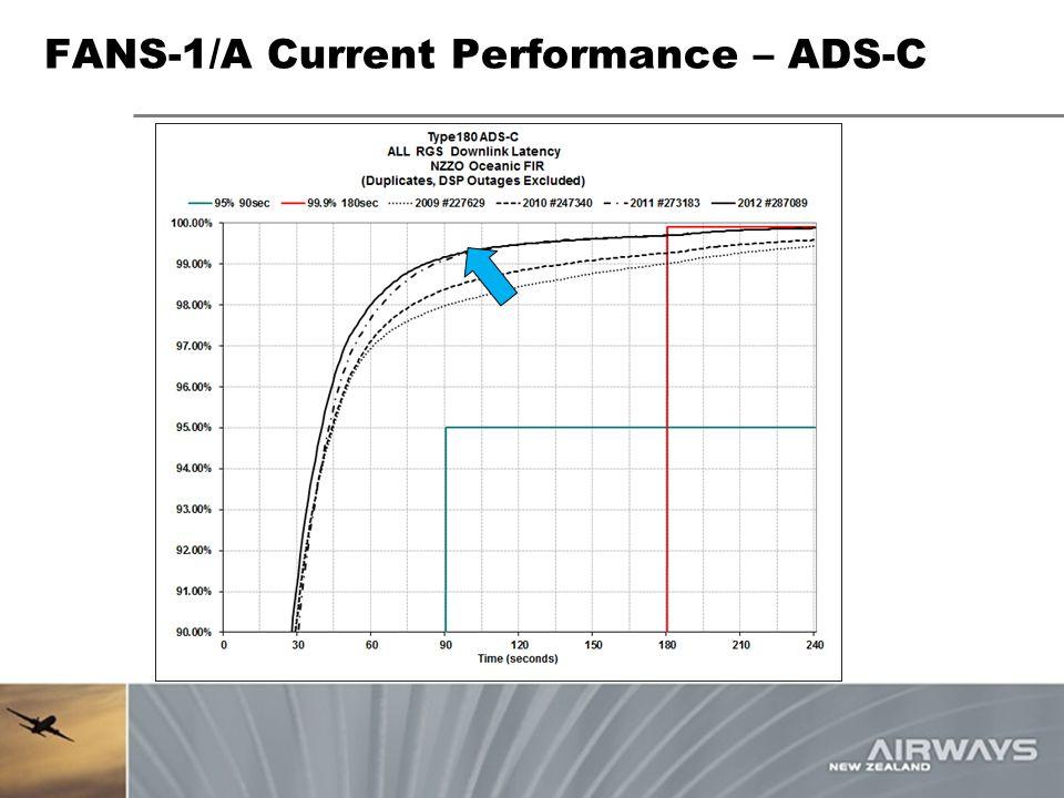 FANS-1/A Current Performance – ADS-C