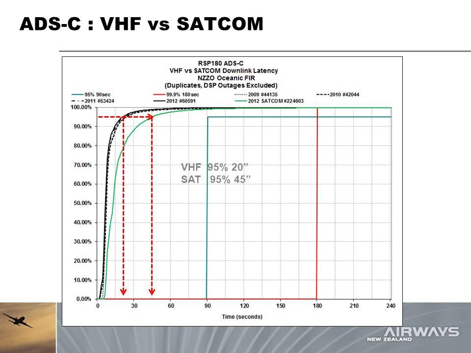 "ADS-C : VHF vs SATCOM VHF 95% 20"" SAT 95% 45"""