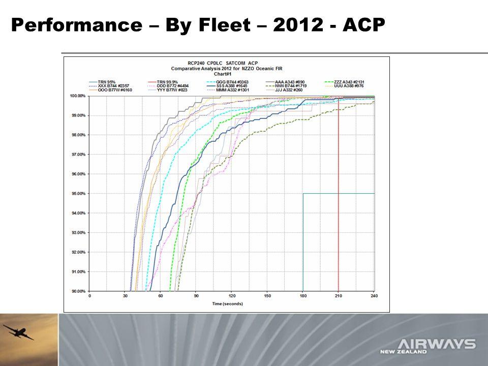 Performance – By Fleet – 2012 - ACP