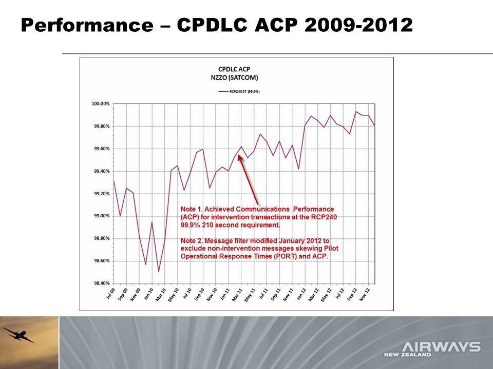 Performance – CPDLC ACP 2009-2012