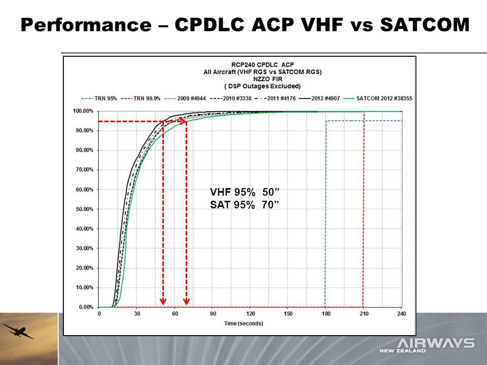 "Performance – CPDLC ACP VHF vs SATCOM VHF 95% 50"" SAT 95% 70"""