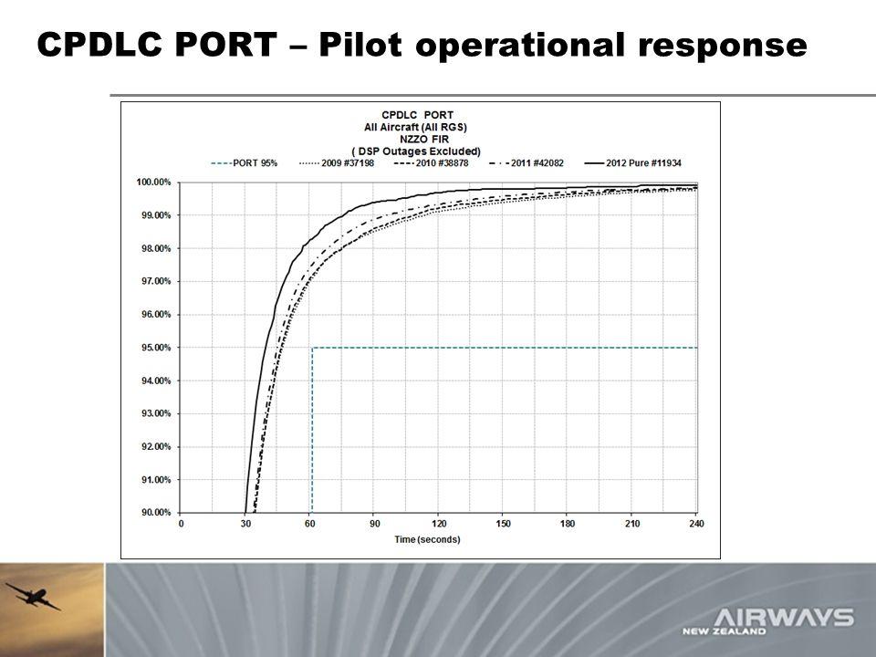 CPDLC PORT – Pilot operational response