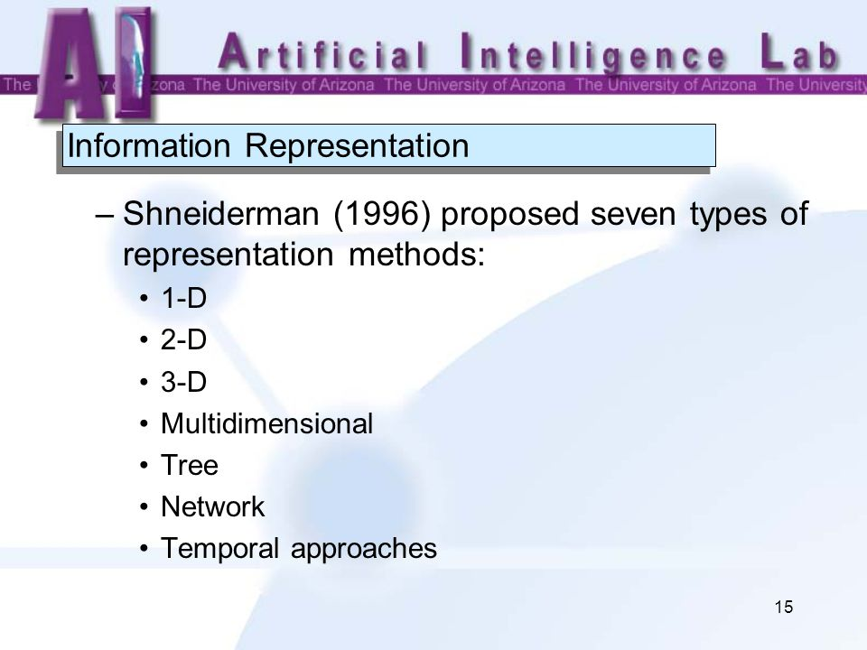 15 Information Representation –Shneiderman (1996) proposed seven types of representation methods: 1-D 2-D 3-D Multidimensional Tree Network Temporal a