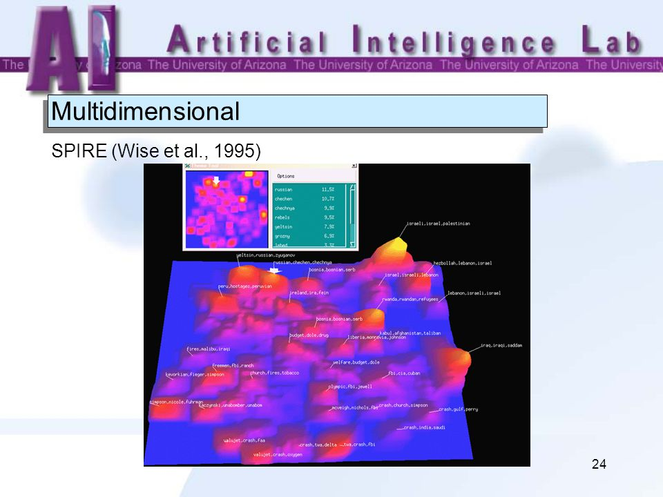 24 Multidimensional SPIRE (Wise et al., 1995)