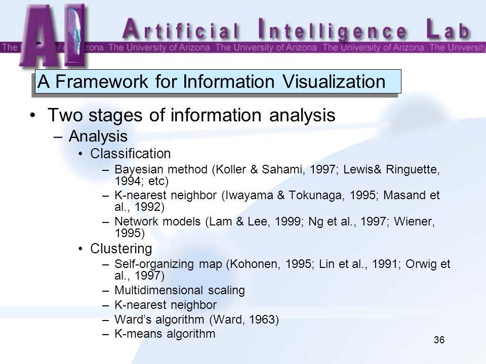36 A Framework for Information Visualization Two stages of information analysis –Analysis Classification –Bayesian method (Koller & Sahami, 1997; Lewis& Ringuette, 1994; etc) –K-nearest neighbor (Iwayama & Tokunaga, 1995; Masand et al., 1992) –Network models (Lam & Lee, 1999; Ng et al., 1997; Wiener, 1995) Clustering –Self-organizing map (Kohonen, 1995; Lin et al., 1991; Orwig et al., 1997) –Multidimensional scaling –K-nearest neighbor –Ward's algorithm (Ward, 1963) –K-means algorithm