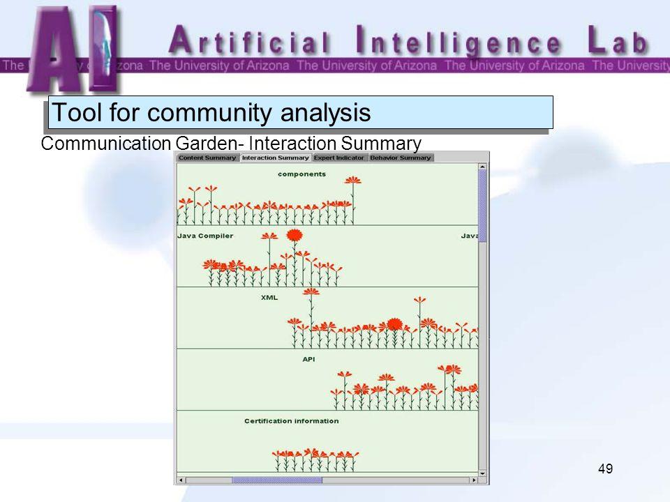 49 Tool for community analysis Communication Garden- Interaction Summary