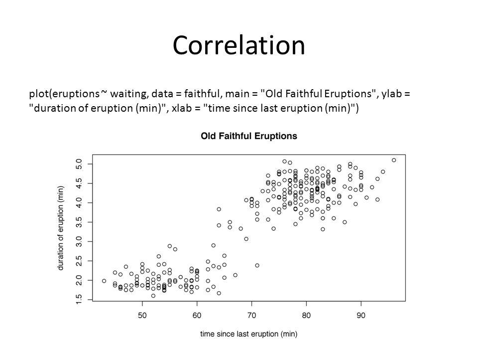 Correlation plot(eruptions ~ waiting, data = faithful, main =