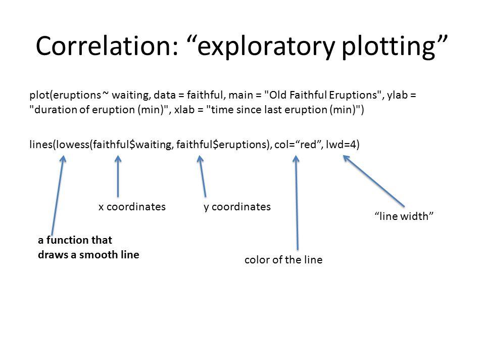 """Correlation: """"exploratory plotting"""" plot(eruptions ~ waiting, data = faithful, main ="""