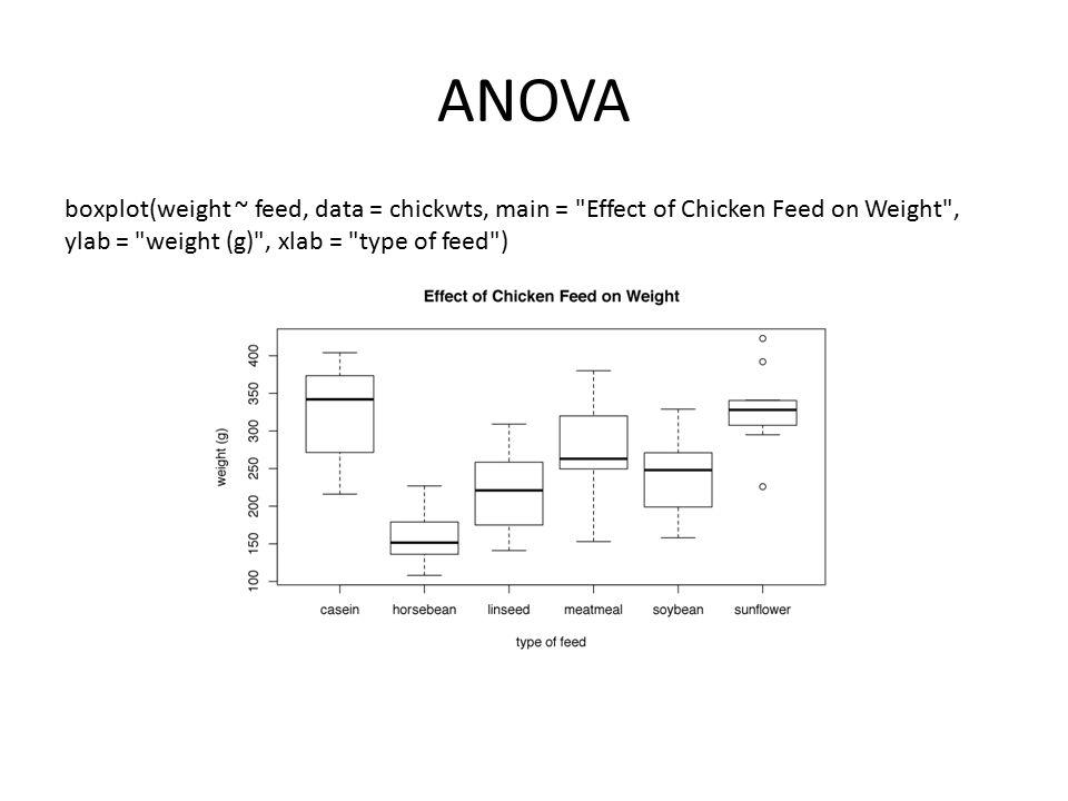 ANOVA boxplot(weight ~ feed, data = chickwts, main =