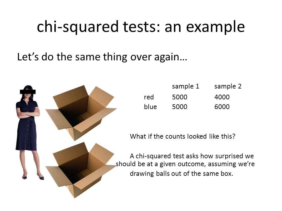 chi-squared tests: an example Let's do the same thing over again… sample 1sample 2 red50004000 blue50006000 What if the counts looked like this? A chi