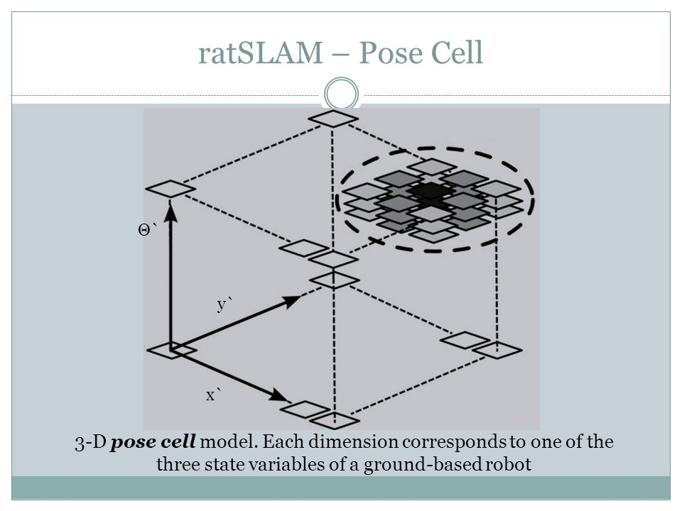 ratSLAM – Pose Cell 3-D pose cell model.