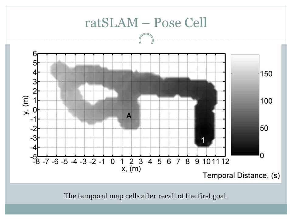 ratSLAM – Pose Cell The temporal map cells after recall of the first goal.
