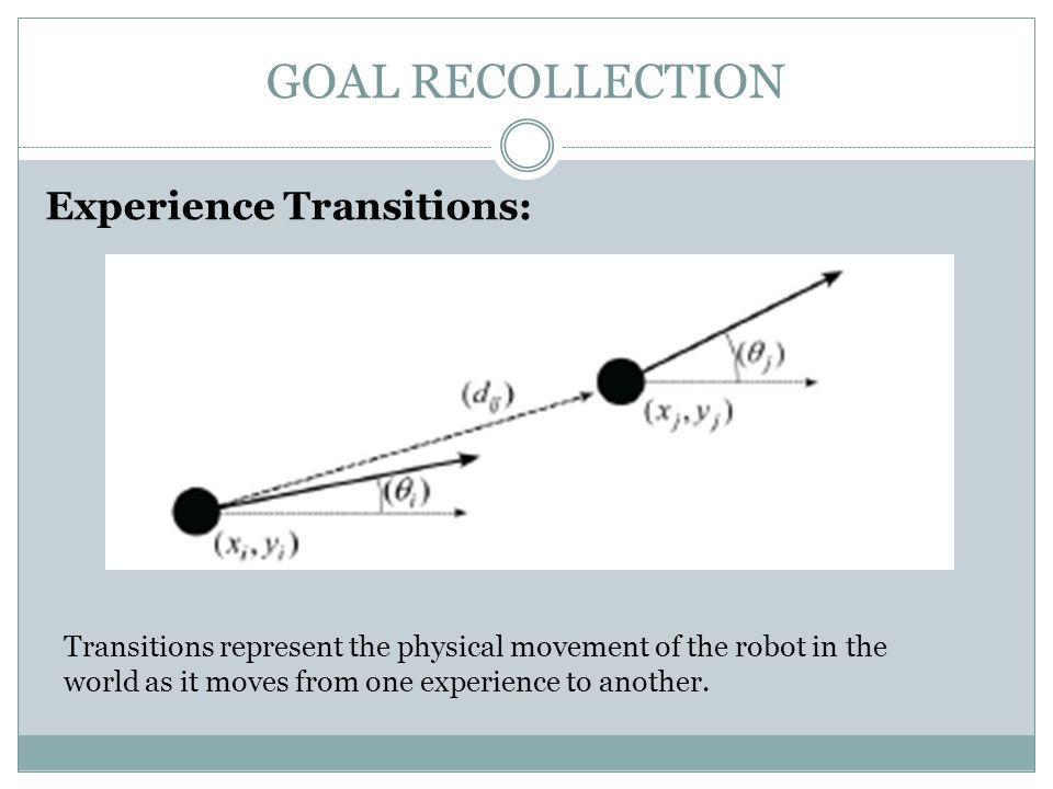 GOAL RECOLLECTION Experience Transitions: Transitions represent the physical movement of the robot in the world as it moves from one experience to another.