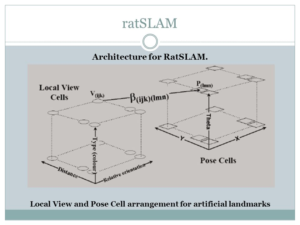 ratSLAM Dominant packet path for a 40 × 20 × 36 pose cell matrix.