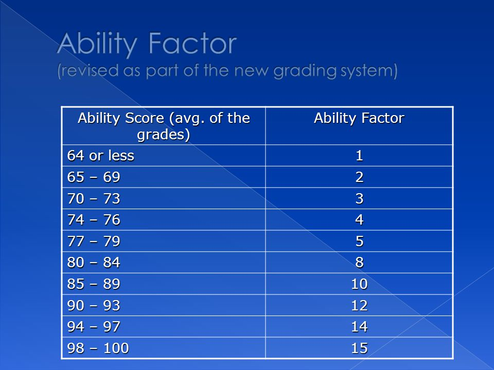 Ability Score (avg. of the grades) Ability Factor 64 or less 1 65 – 69 2 70 – 73 3 74 – 76 4 77 – 79 5 80 – 84 8 85 – 89 10 90 – 93 12 94 – 97 14 98 –