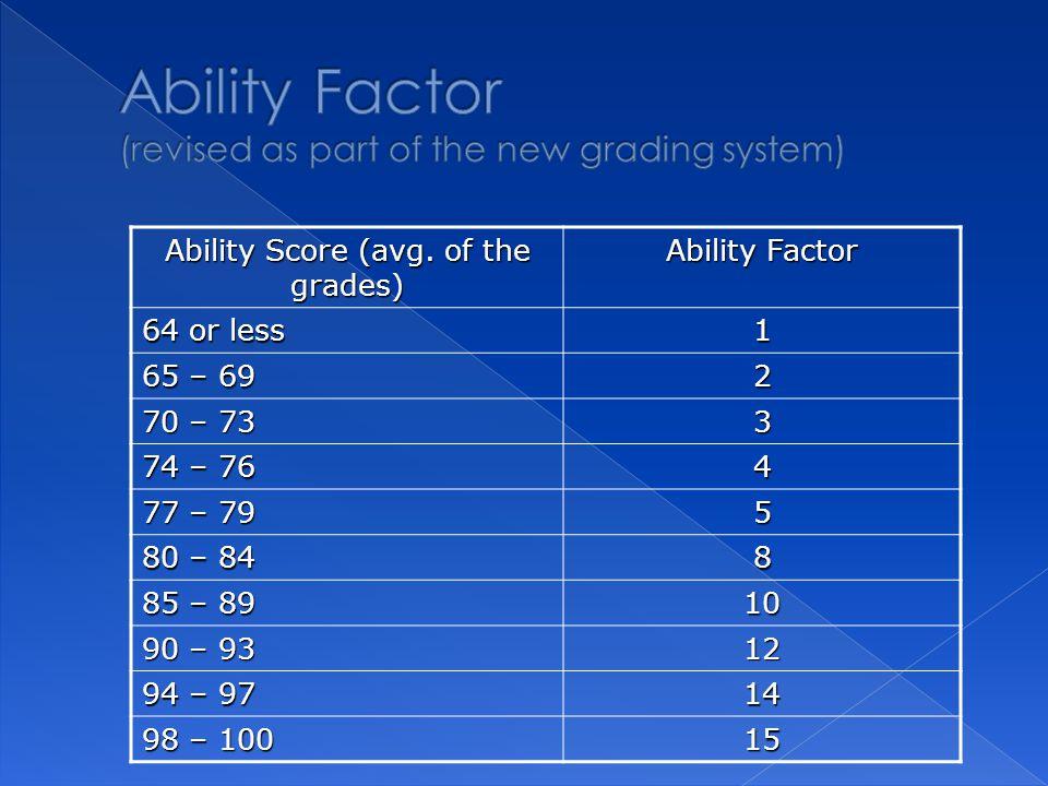 Ability Score (avg.