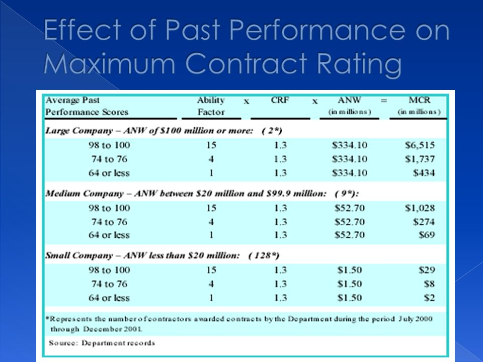  Contractor worked diligently to supply all information on the cost and time increases on claims submitted by them.