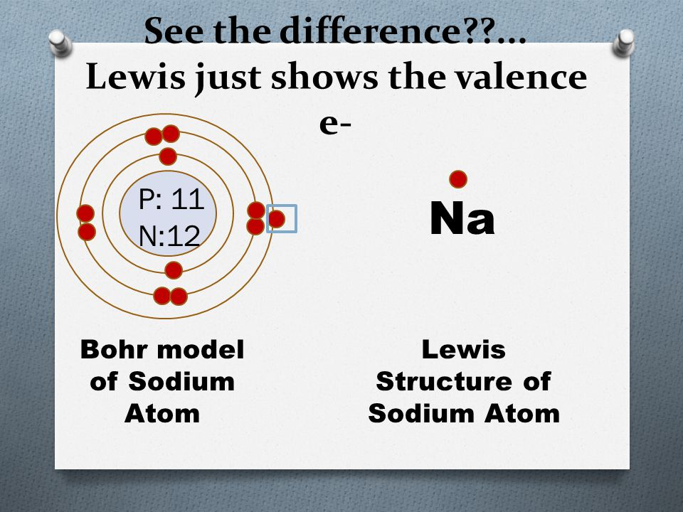 See the difference??... Lewis just shows the valence e- P: 11 N:12 Bohr model of Sodium Atom Lewis Structure of Sodium Atom Na
