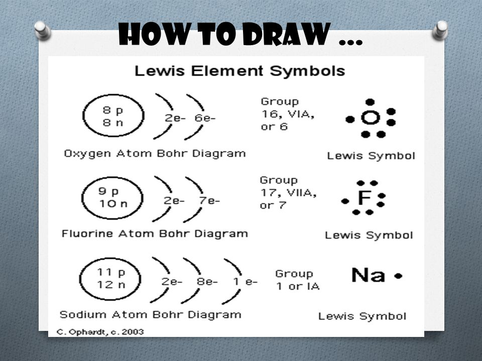 How to draw …