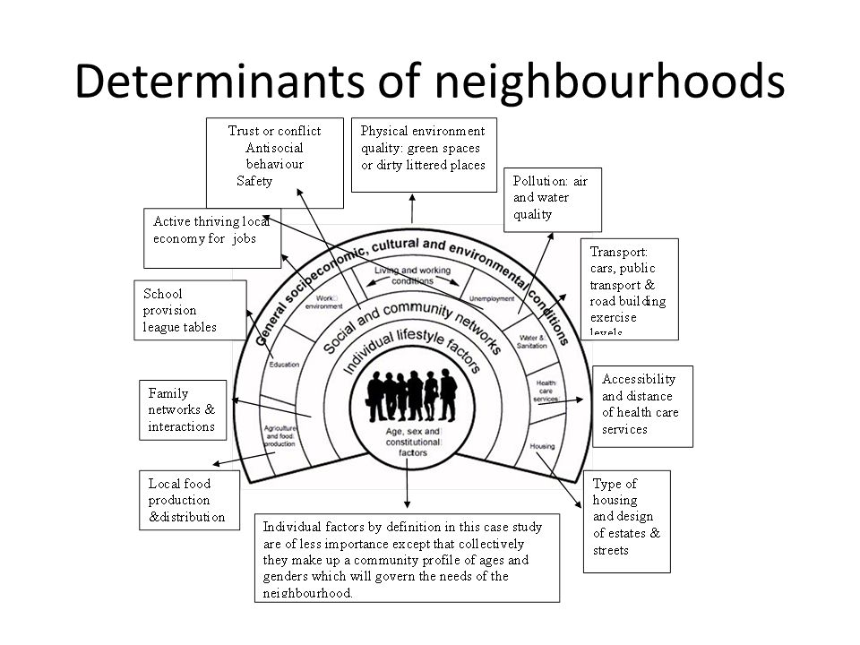 Determinants of neighbourhoods
